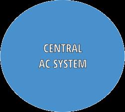 HVAC, Central AC, Building Climate Control